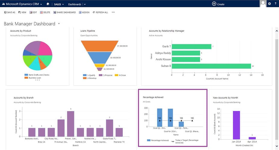 Microsoft Dynamics CRM for Banking and Financial Sectors