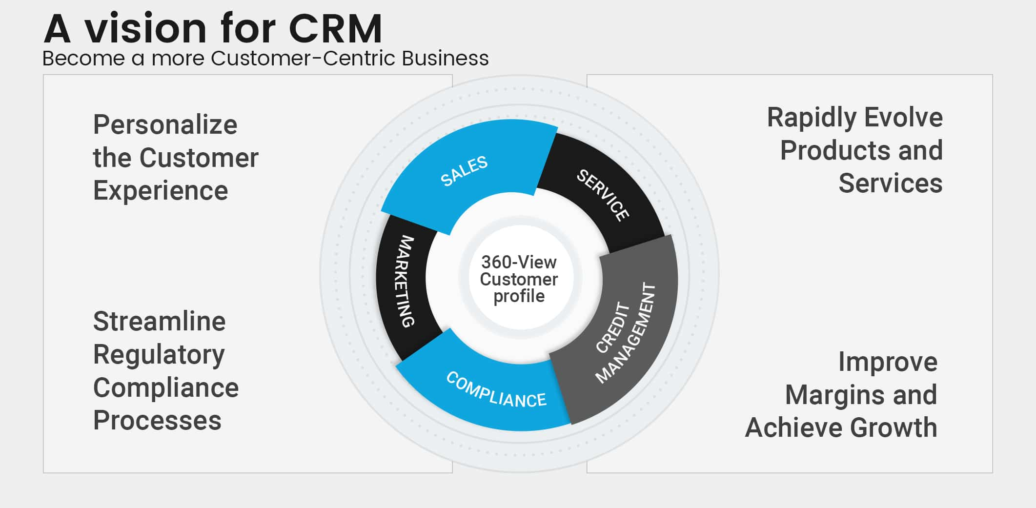CRM Manufacturing
