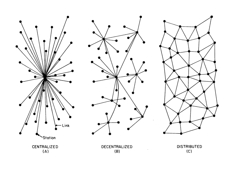 Block Chain Distributed Systems