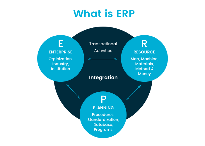 Making Your CRM and ERP Systems Work for You 1