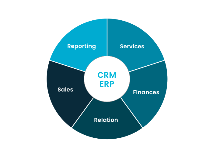 Making Your CRM and ERP Systems Work for You 6