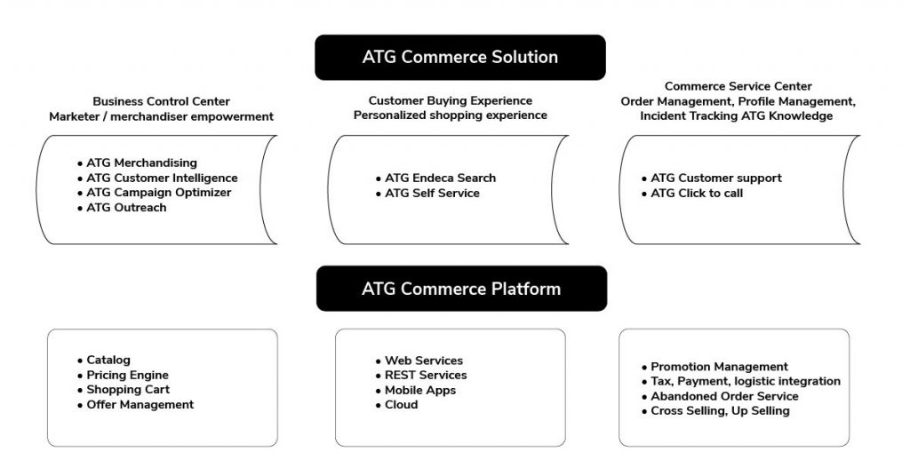 What's so Special about the Oracle ATG eCommerce Platform?