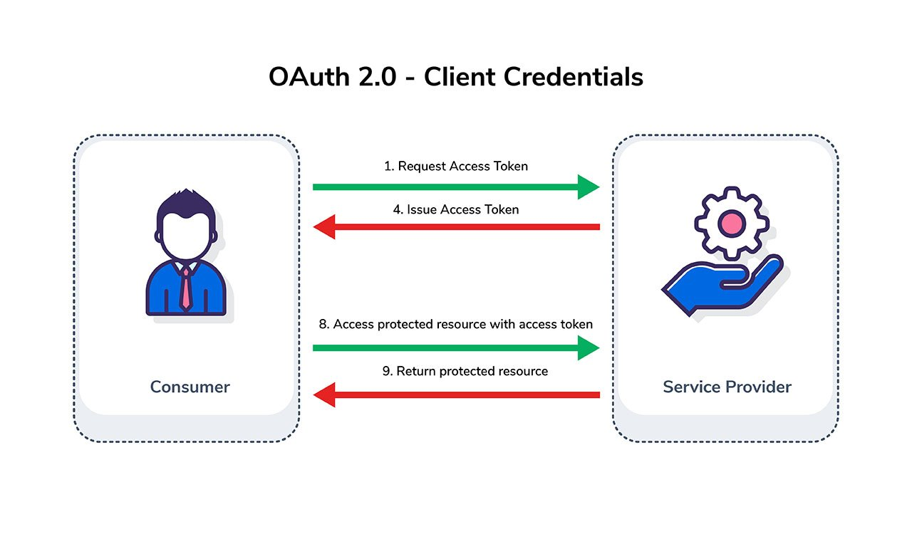 Overcoming OAuth Authentication Challenges in Performance Testing